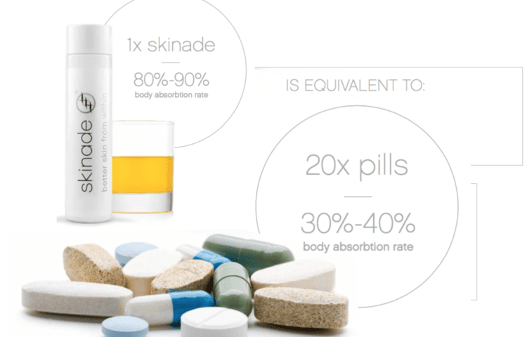 Benefits of Skinade